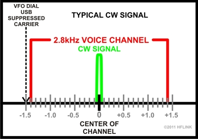 For USA operators, the CW signal should be at Center of Channel only.