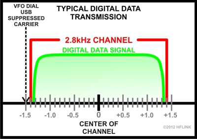 USA operators sending DATA traffic: maximum bandwidth 2.8 kHz