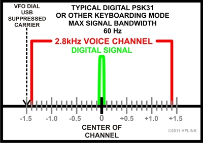 5MHz USA limits digital keyboarding mode signal to 60Hz in Center of Channel