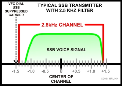 2.5kHz Filter Transmit Voice in 2.8kHz USB Channel