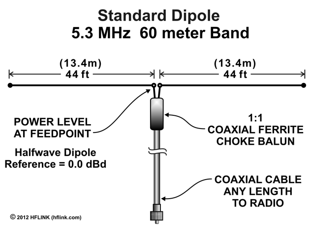Standard 5MHz 60 Meter Band Dipole