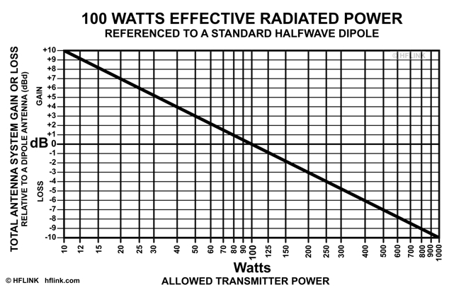 Graph of Transmitter Power for 100W ERPd Compensating for Antenna System Gain or Los
