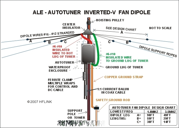 Article: Autuner Fan Antennas