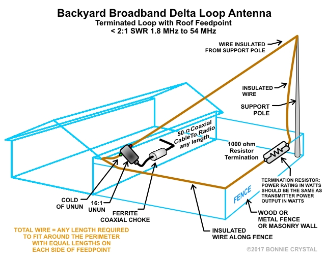 backyard_broadband_delta_loop_antenna_terminated_loop_roof_feedpoint_version_1a jpg  � fence_mounted_broadband_delta_loop_antenna_terminated_loop_version_1a