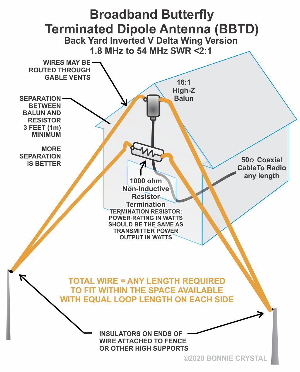 Broadband Butterfly Terminated Dipole Antenna BBTD Back Yard Inverted V Delta Wing version
