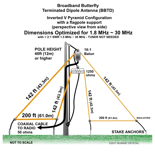 Broadband Butterfly Terminated Dipole Antenna BBTD Inverted-V 1.8MHz to 30MHz