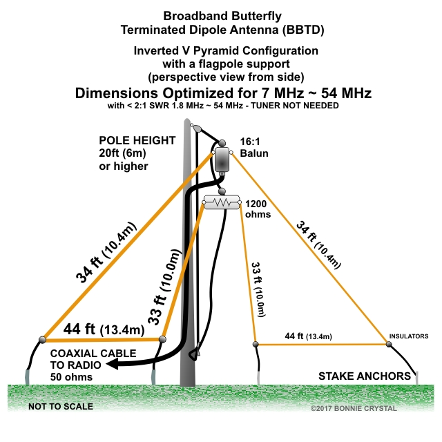 Broadband Butterfly Terminated Dipole Antenna BBTD Inverted V optimized for 7MHz to 54MHz