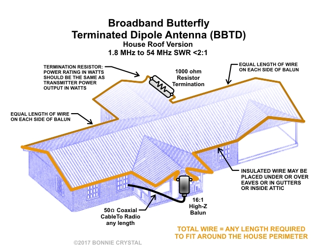 Broadband Butterfly Terminated Dipole Antenna BBTD House Roof Version