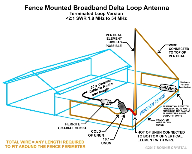 Fence_Mounted_Broadband_Delta_Loop_Antenna_Terminated_Loop_version_1a.jpg