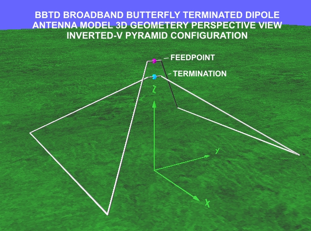 BBTD 3D Geometry Perspective View Inverted V Pyramid configuration