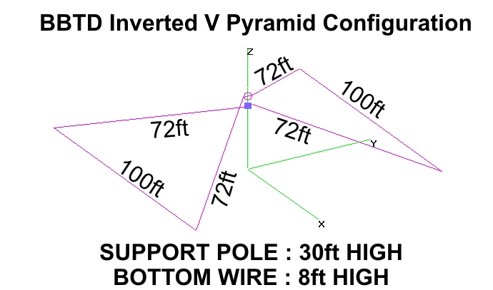 BBTD Inverted V Pyramid Model Drawing with dimensions