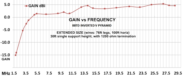 BBTD Pyramid Large Size gain vs frequency