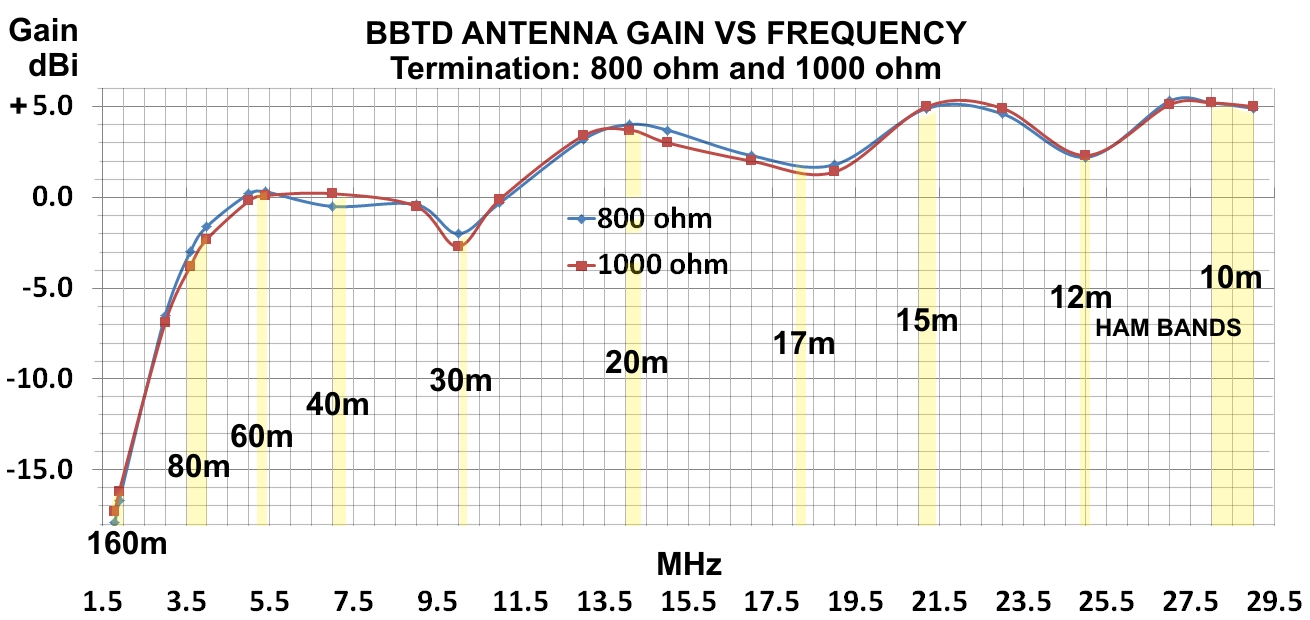 BBTD Gain vs Frequency with Termination 800 and 1000 ohms graph