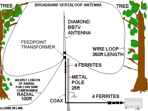 Article on Broadband VertaLoop Antenna