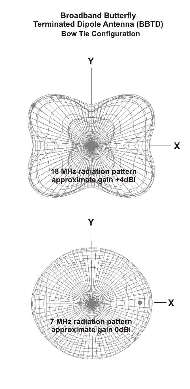 Broadband Butterfly Terminated Dipole Antenna BBTD Radiation Pattern configuration Bow Tie