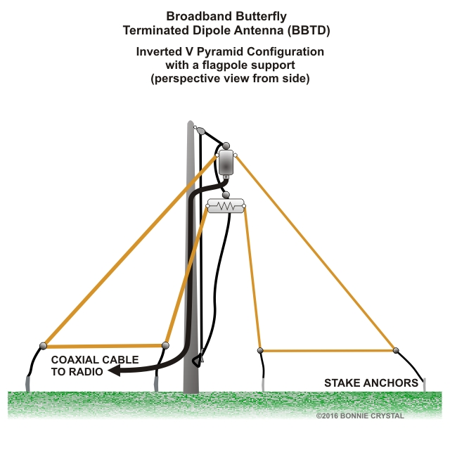 Broadband Butterfly Terminated Dipole Antenna BBTD Inverted V configuration with single support