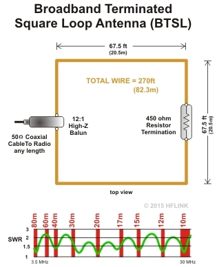 Broadband Terminated Square Loop Antenna BTSL