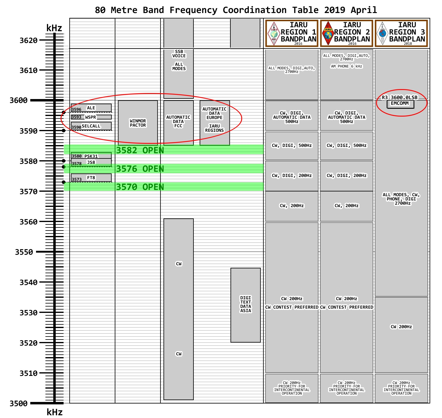 FT4 Frequency Coordination 80 Metre Band