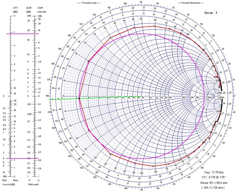 ZOOM: Mooney HF Belly Antenna Smith Chart