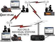 ALE Calls Individual Stations and Nets on HF or VHF