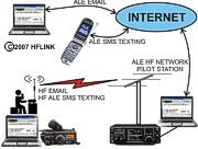 ALE HF Network Text Messaging - Email and SMS