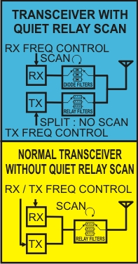 Quiet Relay Scan Functional Block Diagram