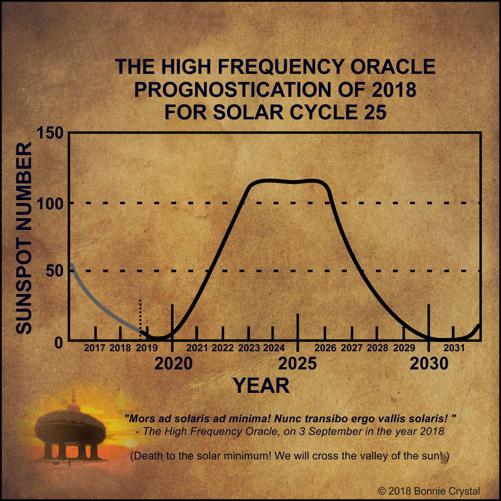 The High Frequency Oracle Prognostication of 2018 for Solar Cycle 25 (c)2018 Bonnie_Crystal