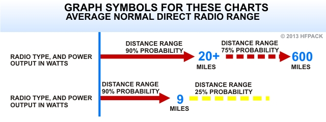 Radio Distance Range Comparison of Ham CB FRS MURS GMRS Radios