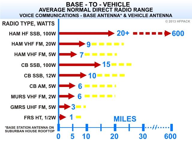 Radio Range Comparison of Radio Types for Base to Vehicle Communications