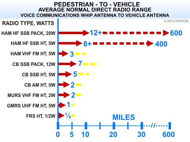 Radio Distance Range Comparison of Ham CB FRS MURS GMRS Radios