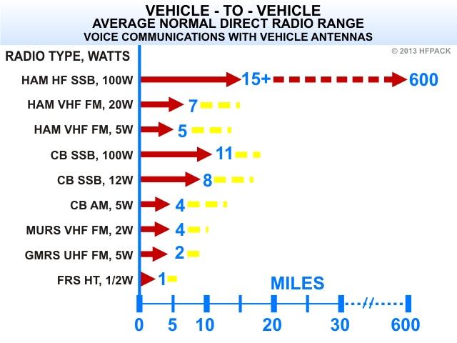Radio Range Comparison of Radio Types for Vehicle to Vehicle Communications