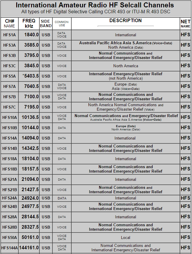 Selcal Frequencies International CCIR 493-4