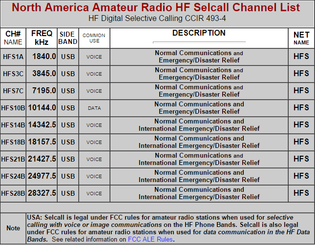 Selcall Channel Frequencies North America CCIR 493-4