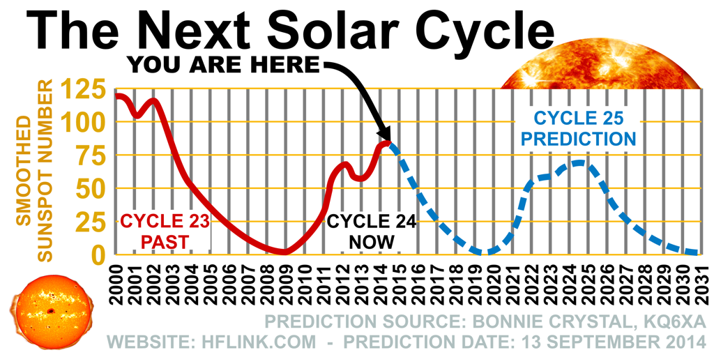 Solar Cycle 25 Prediction - Source: Bonnie Crystal KQ6XA, HFLINK