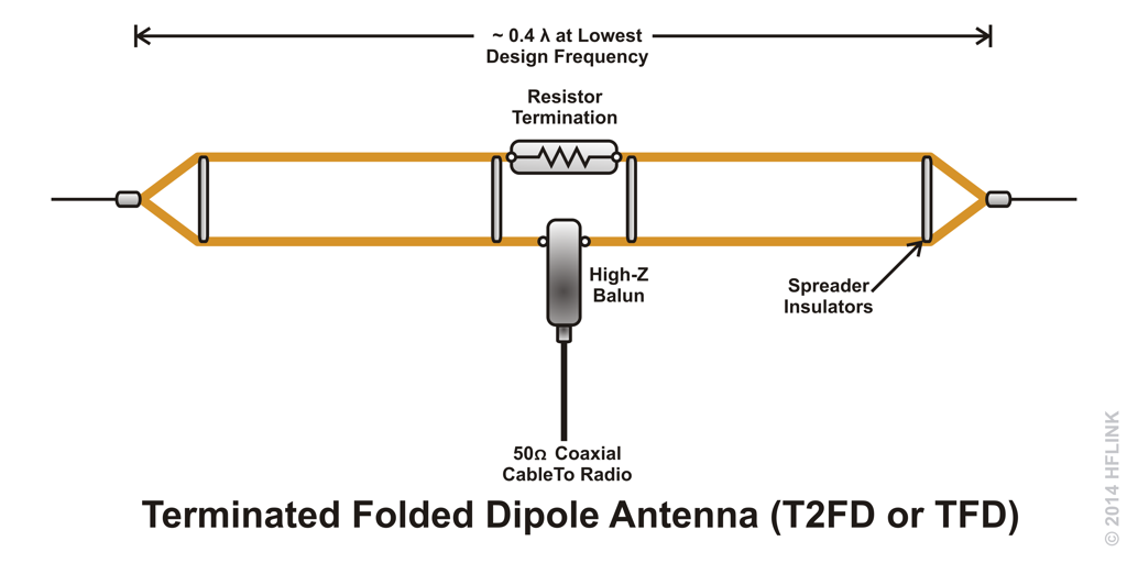 T2FD Terminated Folded Dipole Antenna TFD