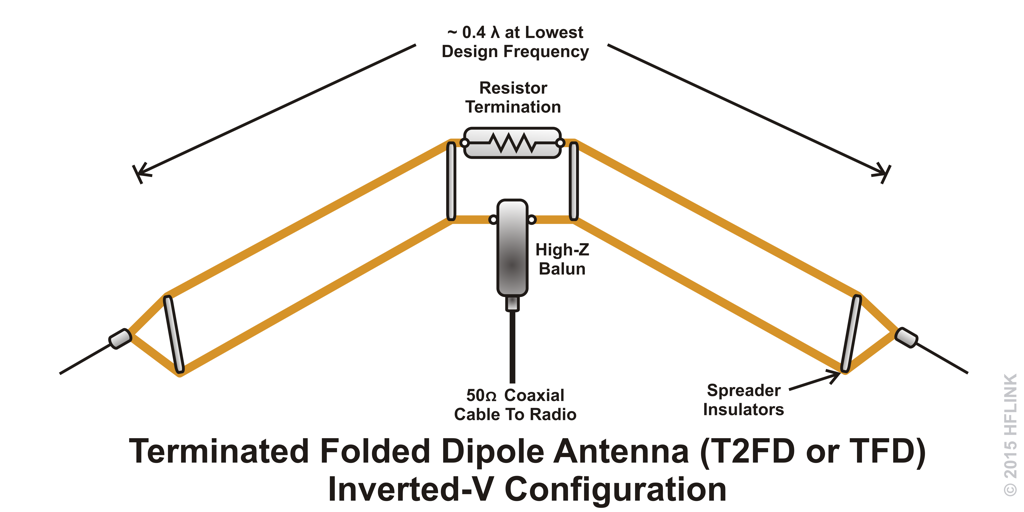 T2FD Terminated Folded Dipole Inverted V TFD