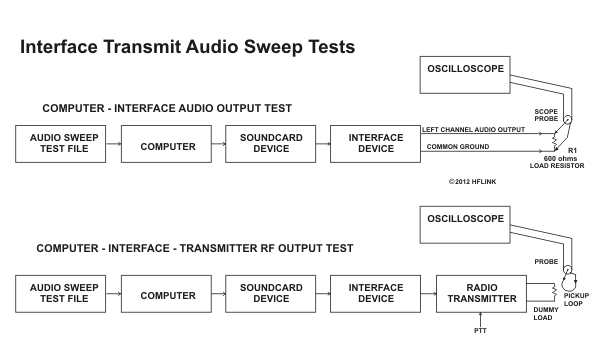 Interface Transmit Audio Sweep Tests Setup (c)2012 HFLINK